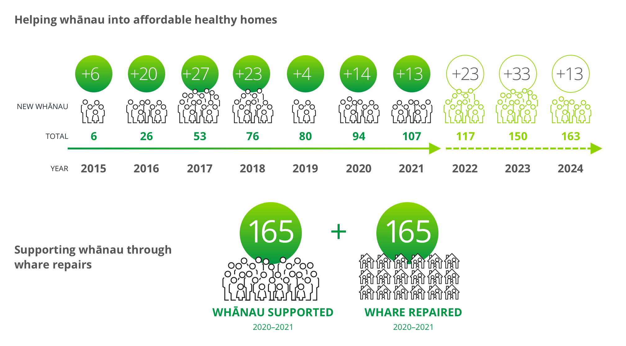An information graphic showing number of whānau supported and houses repaired.